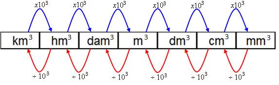 unidades de medidas de comprimento