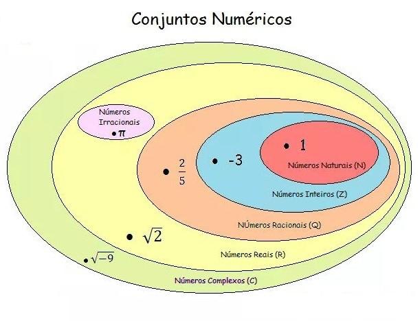 conjuntos numericos diagrama de venn
