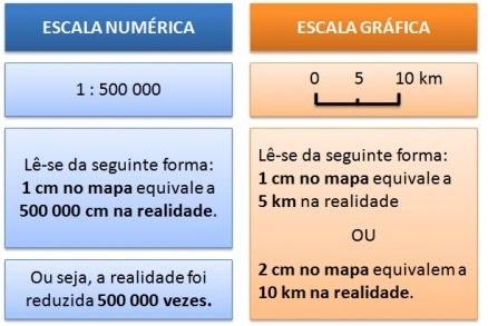 escala cartografica numerica e grafica
