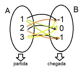 ligações em planos cartesianos