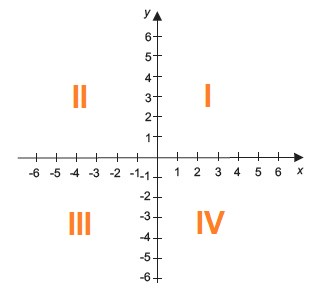 quadrantes nas coordenadas cartesianas