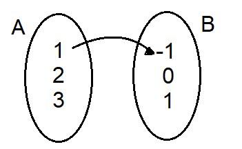 relação em pares ordenados plano cartesiano