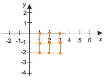 representações no plano cartesiano