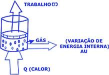 sistema transformações ciclicas de um gás