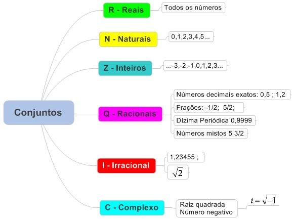 tipos de conjuntos numericos