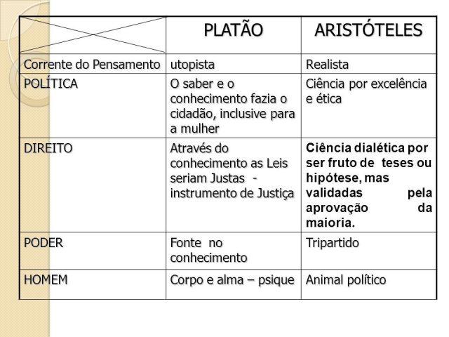 diferenças entre Platão e Aristóteles