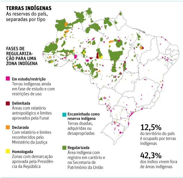 distribuição da população indígena