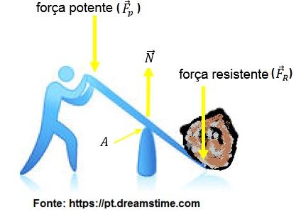 exemplo de alavanca e centro de massa
