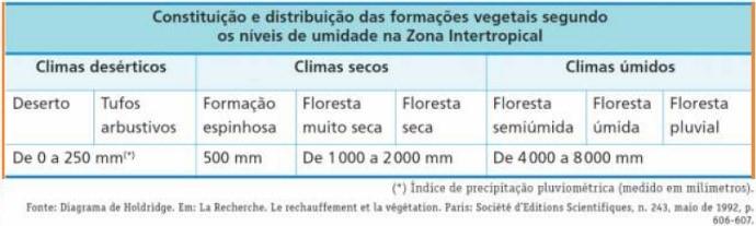 exercicio vegetação brasileira