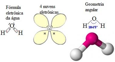 geometria molecular da água