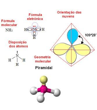 geometria piramidal