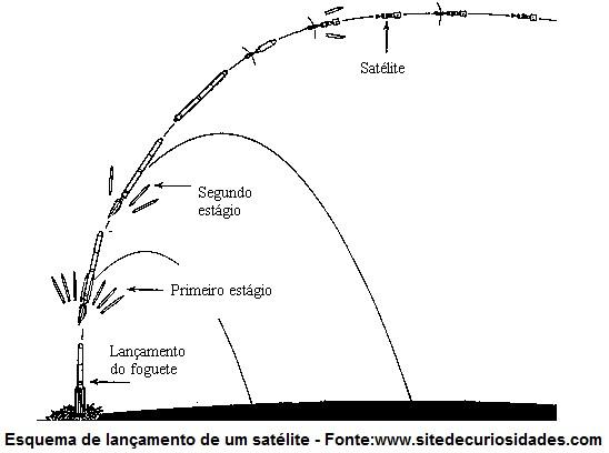 lançamento de um satélite