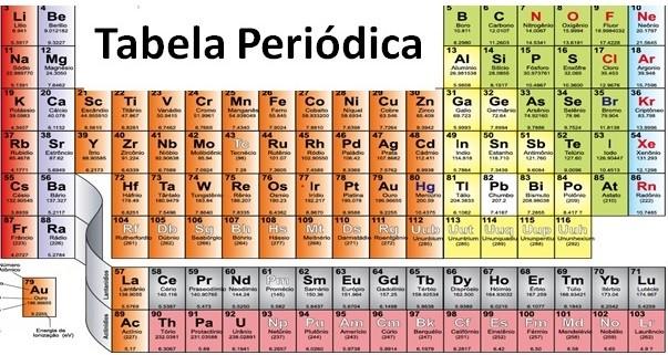 ligações metálicas e tabela periódica