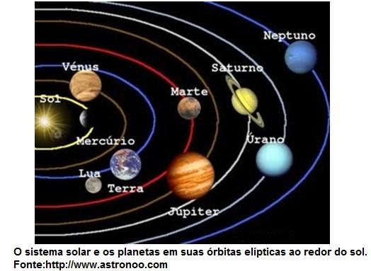 sistema solar e campo gravitacional
