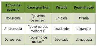 tabela com as formas de governo em platão