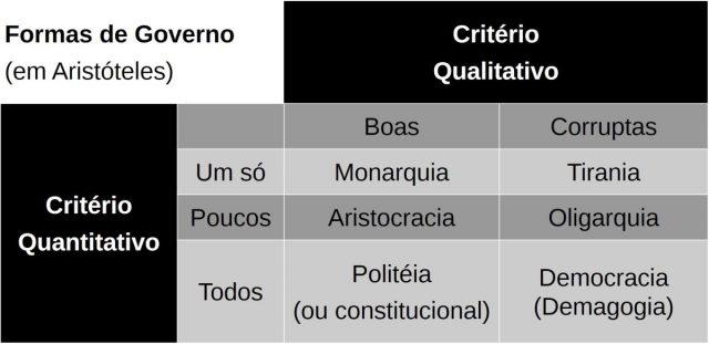 tabela com formas de governo