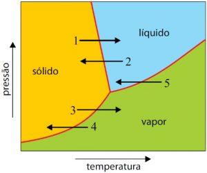 diagrama de fases exercicio
