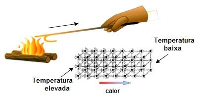 esquema de transmissão de calor