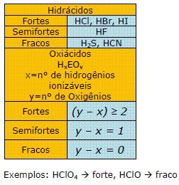 força dos ácidos