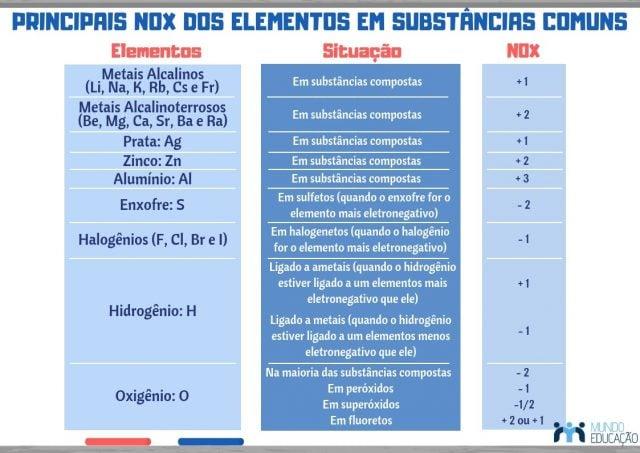número de oxidação dos elementos