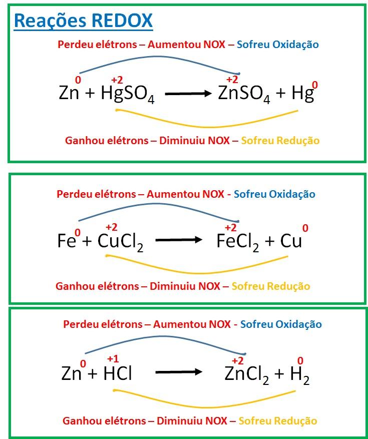 número de oxidação e redox