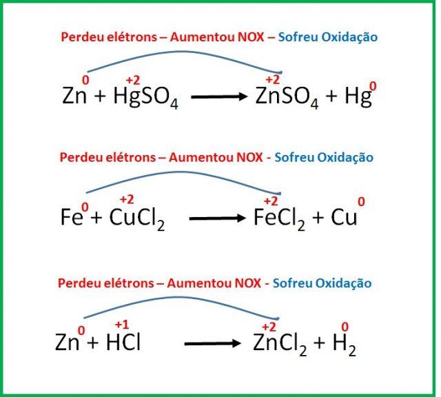 reações de oxidação