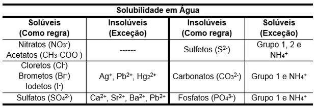 tabela com sais solúveis