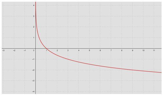 gráfico da função logarítmica
