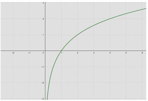 gráfico da função logaritmica