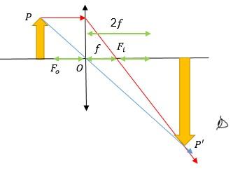 lentes convergentes e divergentes