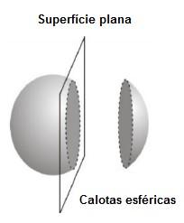 calotas esféricas