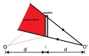 campo visual espelho plano