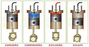 ciclo motor a combustão