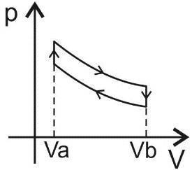 ciclo térmico