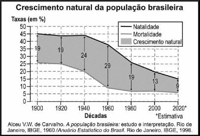 crescimento vegetativo população brasileira