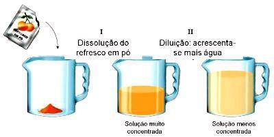diluição