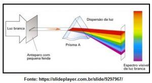 dispersão da luz
