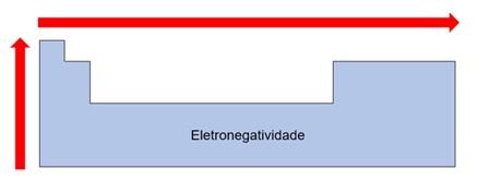 simples troca eletronegatividade