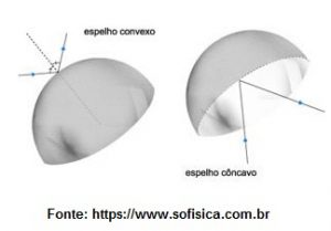 espelhos esféricos classificação