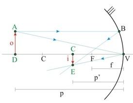 espelhos esféricos convexo