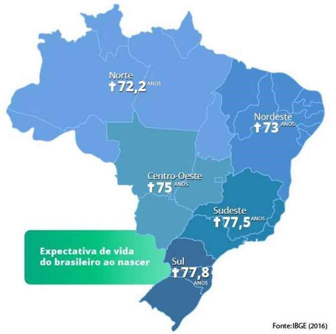 estrutura da população brasileira expectativa de vida