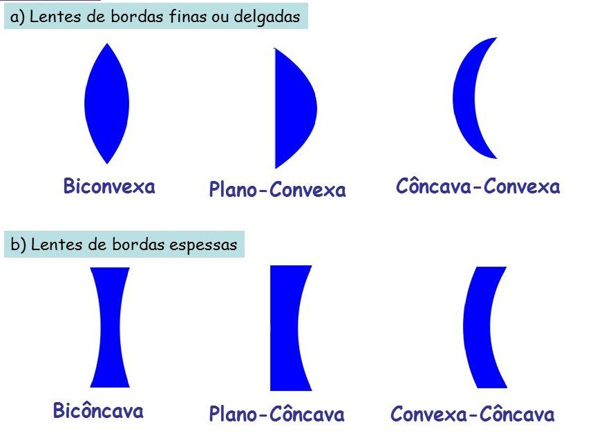 exemplos de lentes esféricas