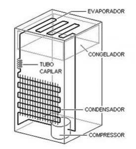 geladeiras maquinas termicas