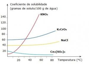 gráfico da solubilidade
