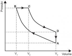 gráfico máquina térmica