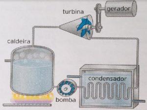 máquinas térmicas a vapor