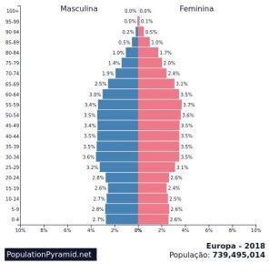 piramide etaria população mundial
