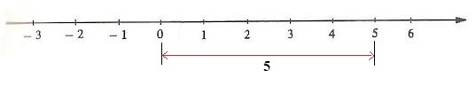 função modular