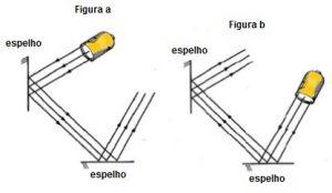 reversibilidade da luz