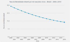taxa mortalidade infantil brasil